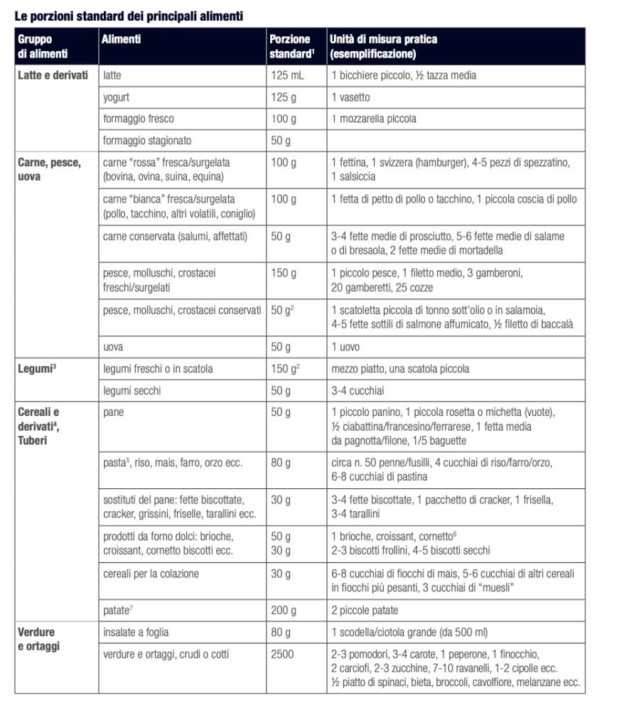 porzioni standard dei principali alimenti